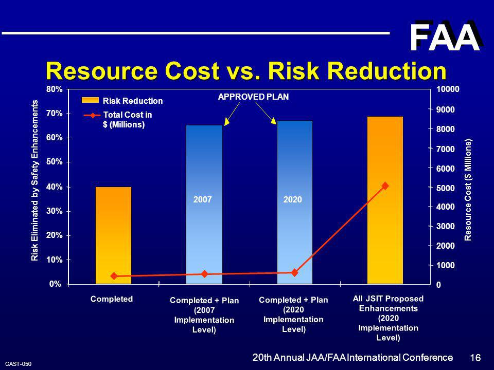20th Annual JAA/FAA International Conference FAA 16 Resource Cost vs. Risk Reduction APPROVED PLAN Completed + Plan (2007 Implementation Level) Comple