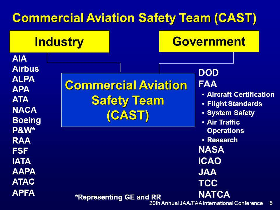 DOD FAA Aircraft Certification Flight Standards System Safety Air Traffic Operations Research NASA ICAO JAA TCC NATCA Industry Commercial Aviation Saf