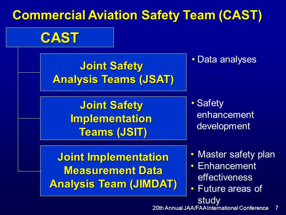 20th Annual JAA/FAA International Conference FAA 18 Dollars/Flt.
