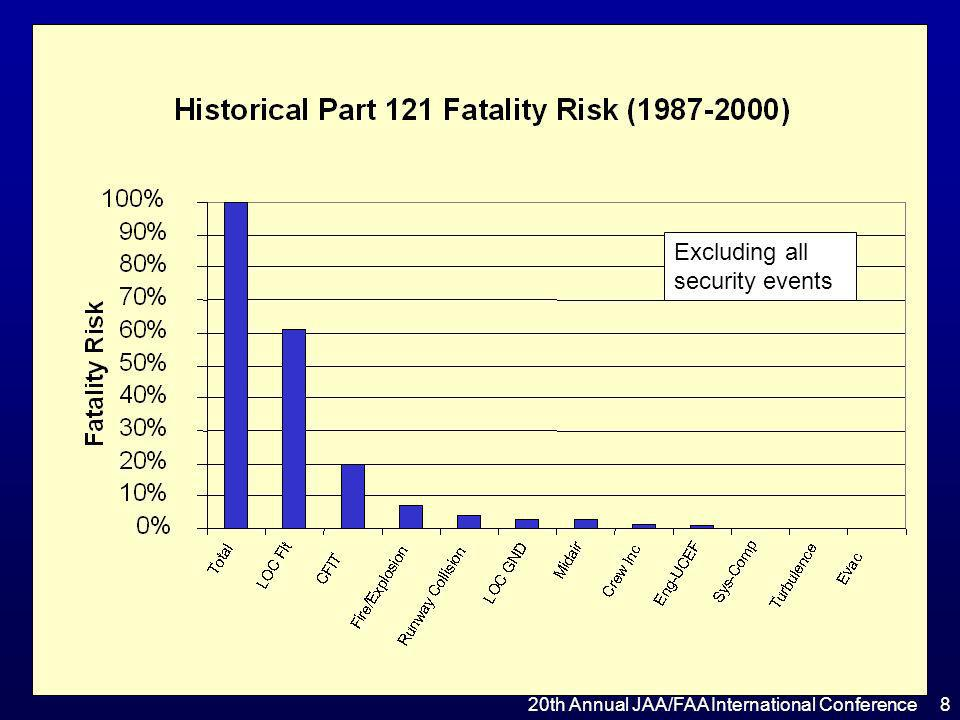 Hull Loss & Fatal Accidents Portion of Total Fatality Risk Mitigated by the CAST Plan (2007 Implementation Values) 0% 10% 20% 30% 40% 50% 60% 70% 80% 90% 100% Total LOC Flt CFIT Fire/Explosion Runway Collision LOC GND Midair Crew Inc Eng-UCEF Sys-Comp Turbulence Evac Portion of Risk Risk Eliminated Risk Remaining CAST 1987-2000 Fatal/Hull Loss Dataset – Security events excluded.