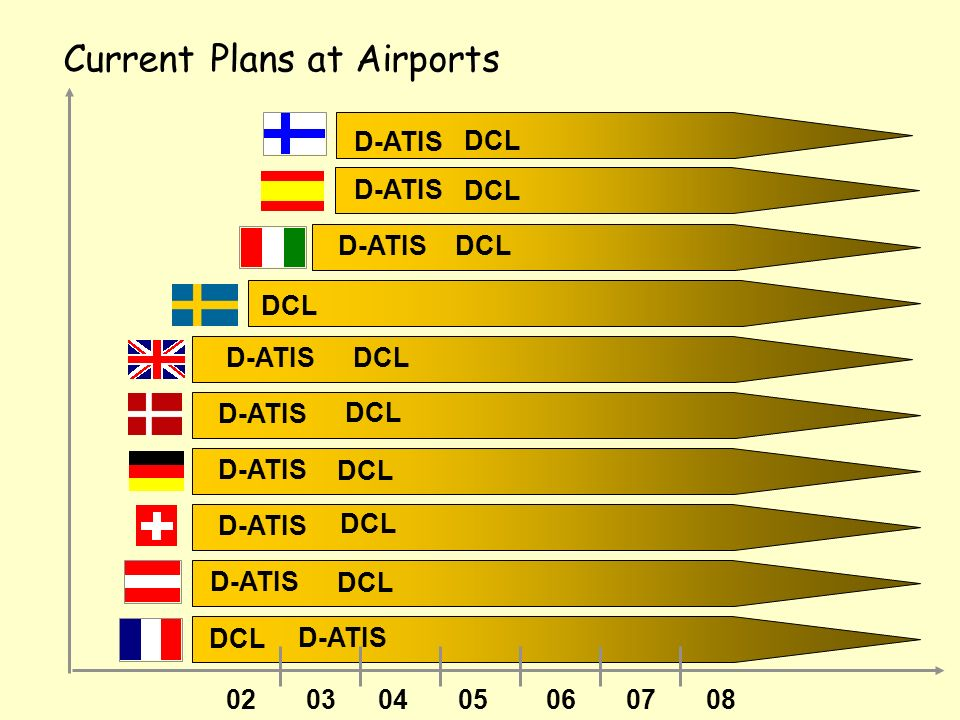 02030405060708 ACM ACL AMC Comms Management Clearances Microphone check Current Plans at Area Control Centres