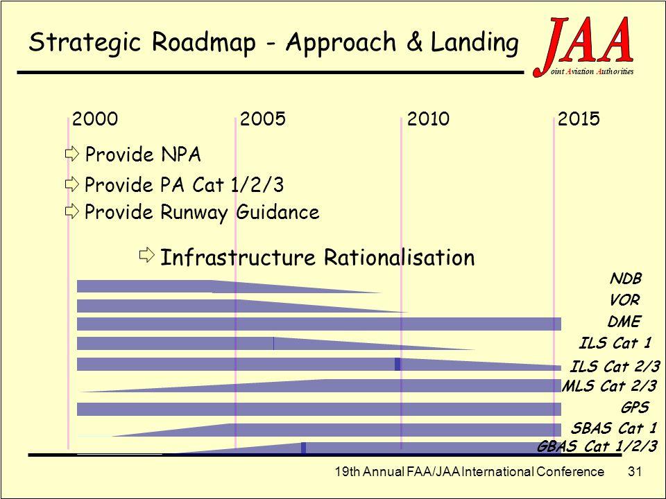 19th Annual FAA/JAA International Conference ointAviationAuthorities 30 Strategic Roadmap - TMA 201020052000 2015 Conventional SIDs/STARs P-RNAV SIDs/