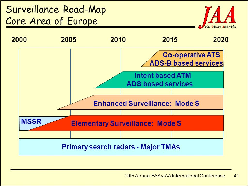 19th Annual FAA/JAA International Conference ointAviationAuthorities 40 Surveillance Road maps Automatic Dependent Surveillance Mode S Elementary Surv