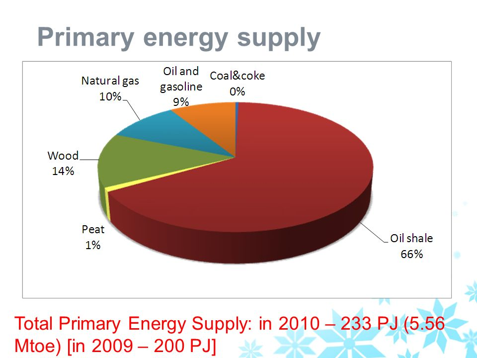 Primary energy supply Total Primary Energy Supply: in 2010 – 233 PJ (5.56 Mtoe) [in 2009 – 200 PJ]