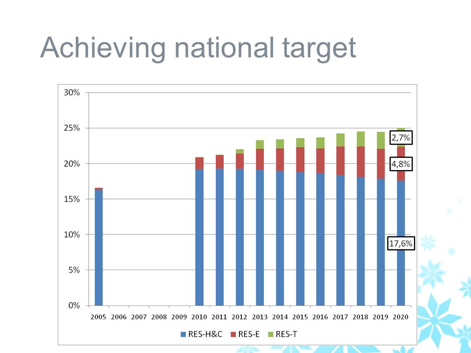 Achieving national target