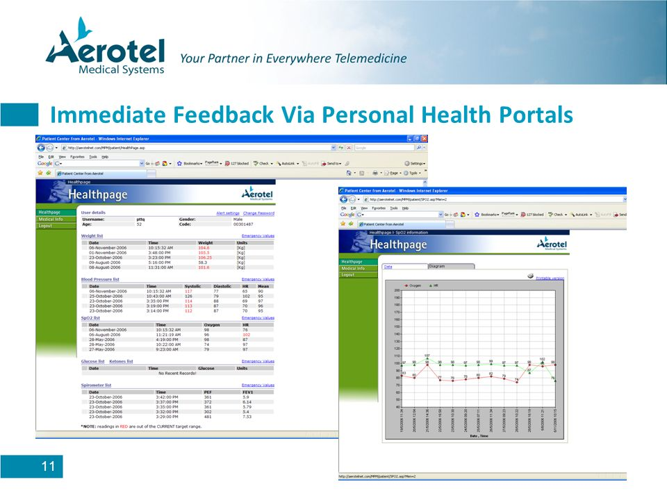 11 Immediate Feedback Via Personal Health Portals