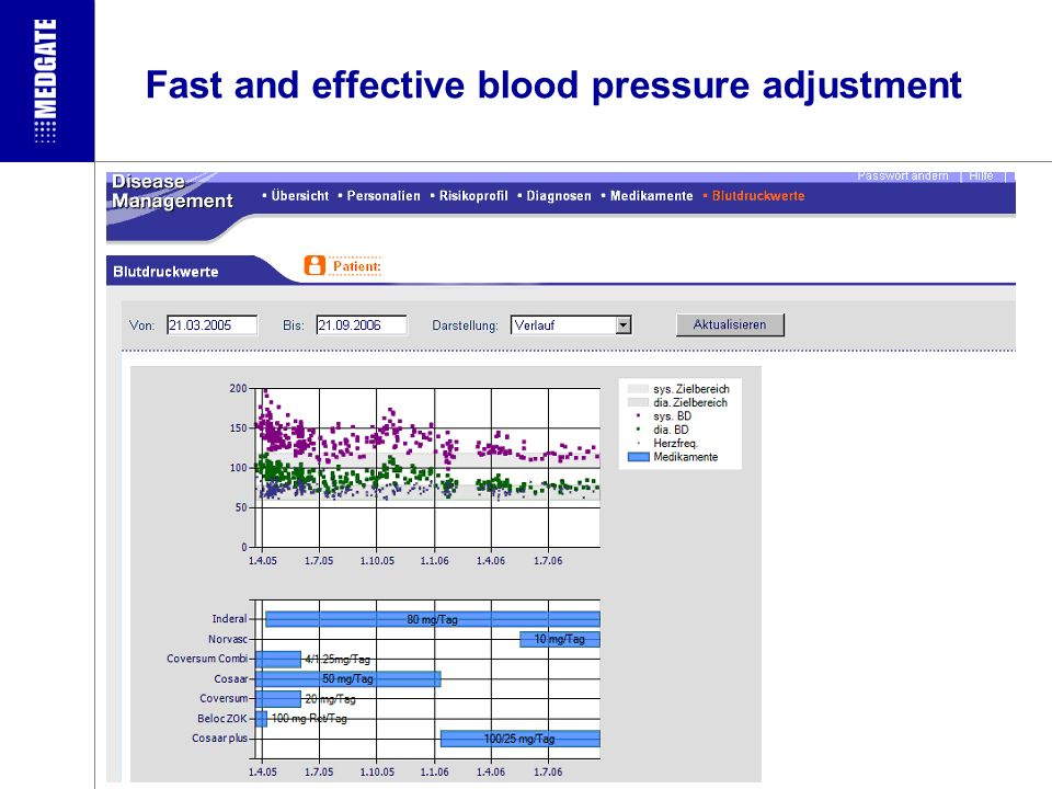 Fast and effective blood pressure adjustment