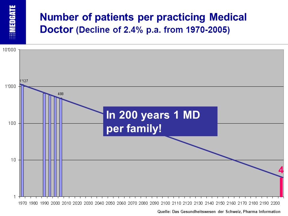 Number of patients per practicing Medical Doctor (Decline of 2.4% p.a.