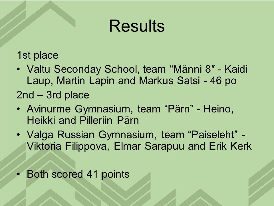 Results 1st place Valtu Seconday School, team Männi 8 - Kaidi Laup, Martin Lapin and Markus Satsi - 46 po 2nd – 3rd place Avinurme Gymnasium, team Pärn - Heino, Heikki and Pilleriin Pärn Valga Russian Gymnasium, team Paiseleht - Viktoria Filippova, Elmar Sarapuu and Erik Kerk Both scored 41 points