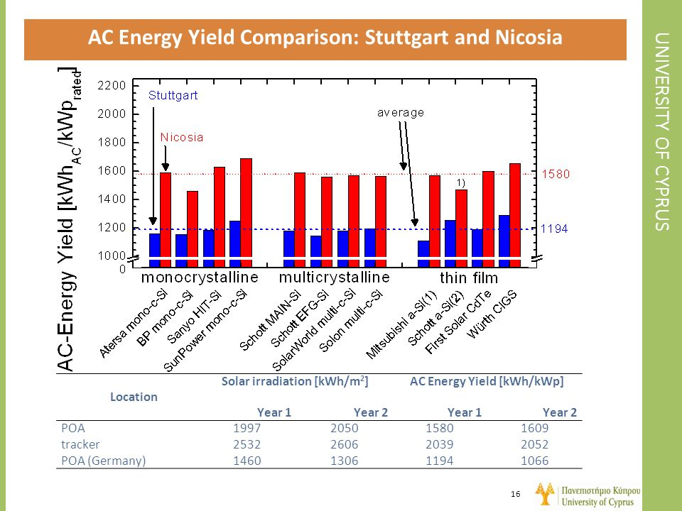 UNIVERSITY OF CYPRUS AC Energy Yield Comparison: Stuttgart and Nicosia 16 Location Solar irradiation [kWh/m 2 ]AC Energy Yield [kWh/kWp] Year 1Year 2Y