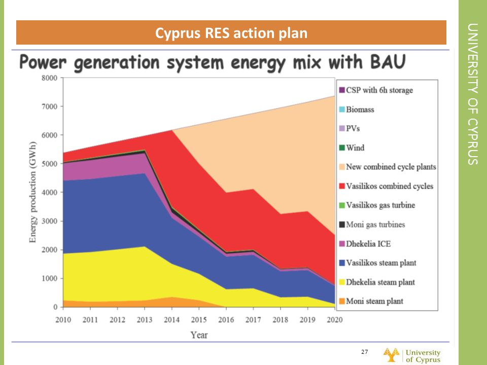 UNIVERSITY OF CYPRUS Cyprus RES action plan 27