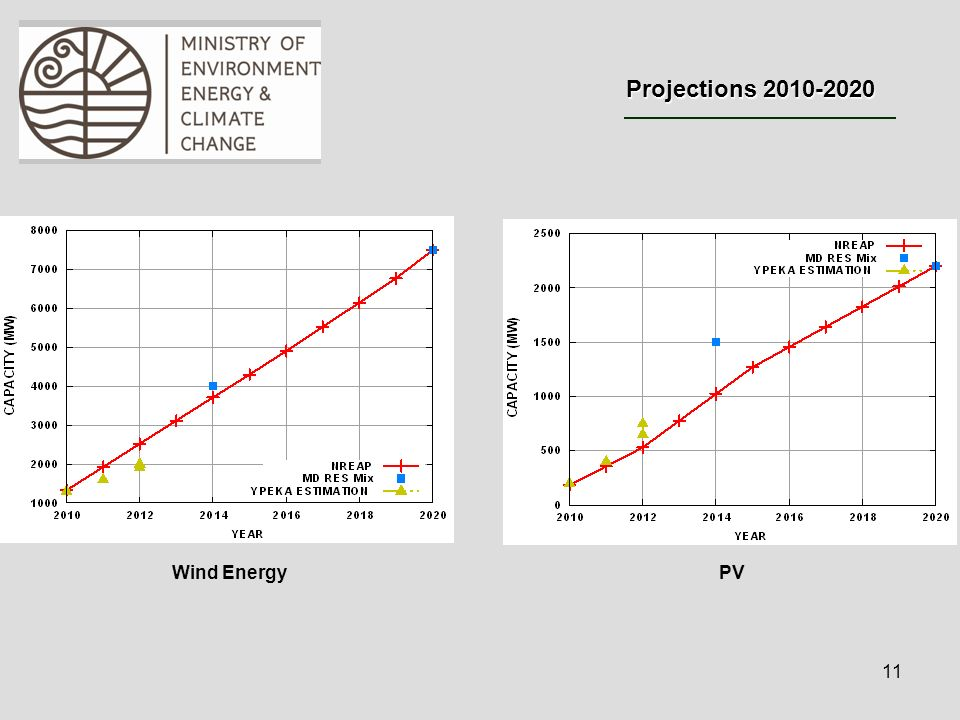 11 Wind Energy Projections 2010-2020 PV