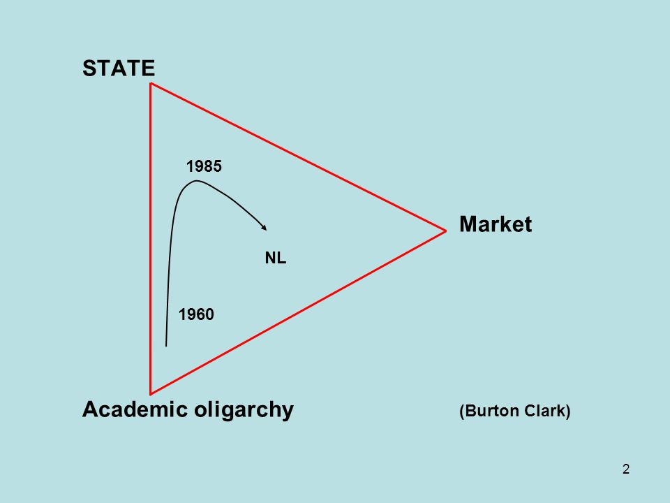 2 STATE Russia 1985weden Germany Denmark Canada US Market NL UK Japan It1960aly Spain Academic oligarchy (Burton Clark)