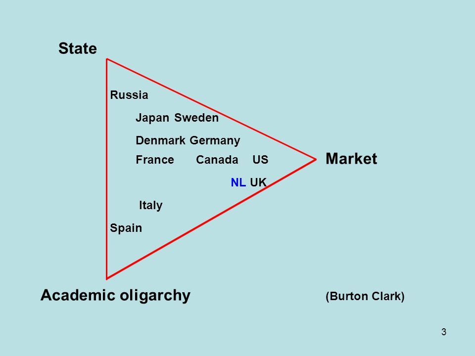 3 State Russia Japan Sweden Denmark Germany France Canada US Market NL UK Italy Spain Academic oligarchy (Burton Clark)