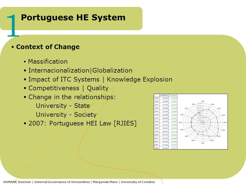Portuguese HE System 1 HUMANE Seminar | Internal Governance of Universities | Margarida Mano | University of Coimbra Massification Internacionalization|Globalization Impact of ITC Systems | Knowledge Explosion Competitiveness | Quality Change in the relationships: University - State University - Society 2007: Portuguese HEI Law [RJIES] Context of Change
