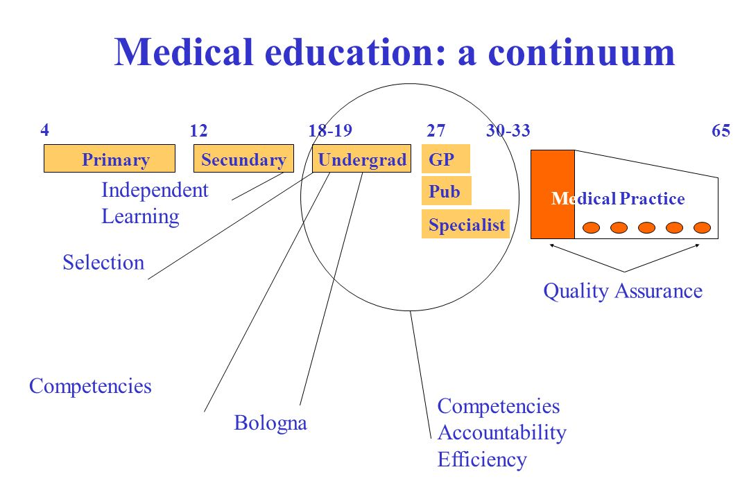 Independent Learning Selection Competencies Medical education: a continuum PrimarySecundaryGP Pub Specialist Undergrad Bologna Competencies Accountability Efficiency Quality Assurance Medical Practice
