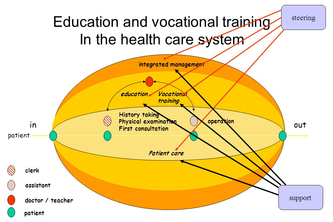 integrated management Education and vocational training In the health care system in doctor / teacher assistant clerk Vocational training education out patient History taking Physical examination First consultation operation Patient care steering support