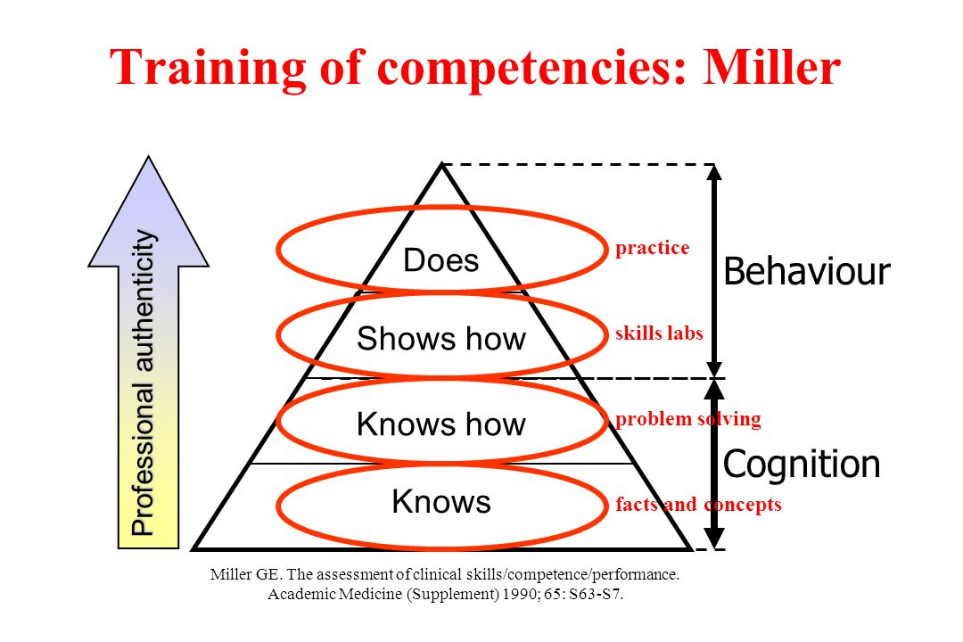 Miller GE. The assessment of clinical skills/competence/performance.