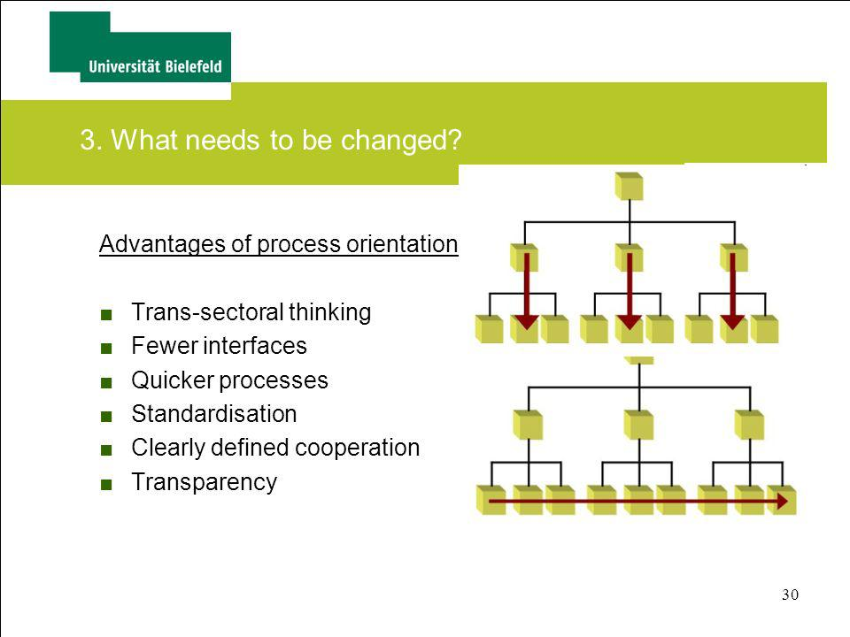 30 Advantages of process orientation Trans-sectoral thinking Fewer interfaces Quicker processes Standardisation Clearly defined cooperation Transparen