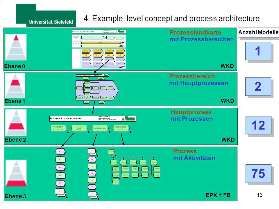 42 EPK + FB WKD Prozesslandkarte mit Prozessbereichen WKD Prozessbereich mit Hauptprozessen Hauptprozess mit Prozessen Prozess mit Aktivitäten WKD Ebe