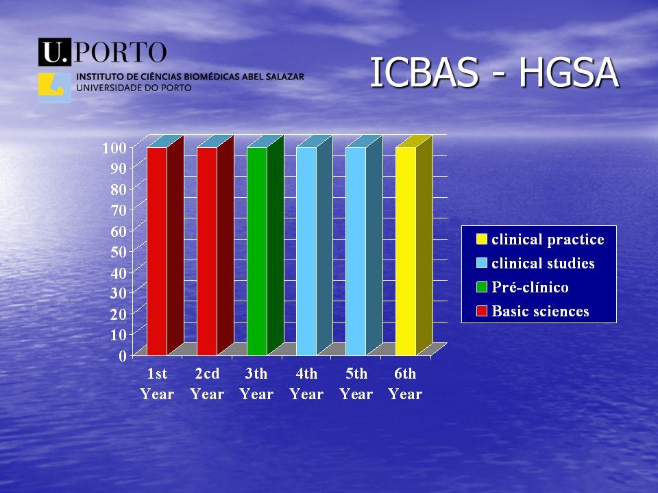 ICBAS - HGSA