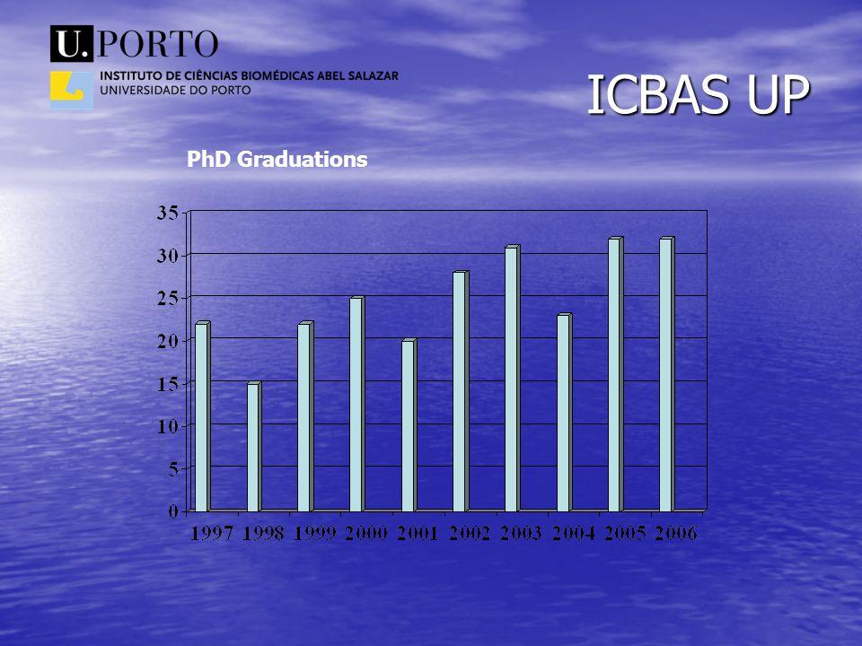 ICBAS UP PhD Graduations