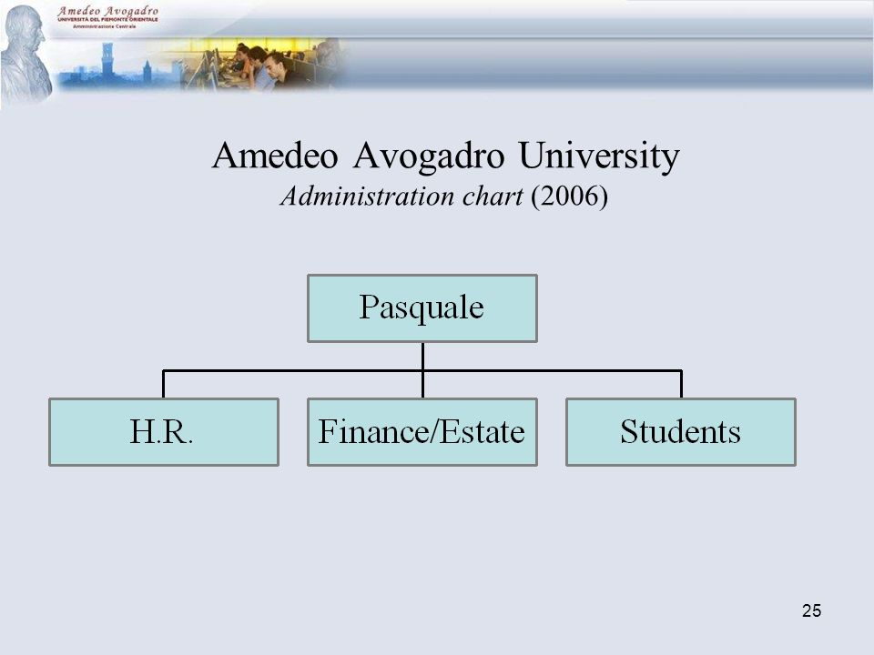 25 Amedeo Avogadro University Administration chart (2006)