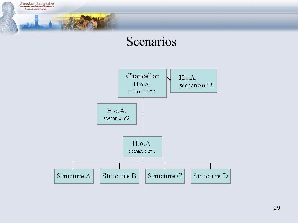 29 Scenarios