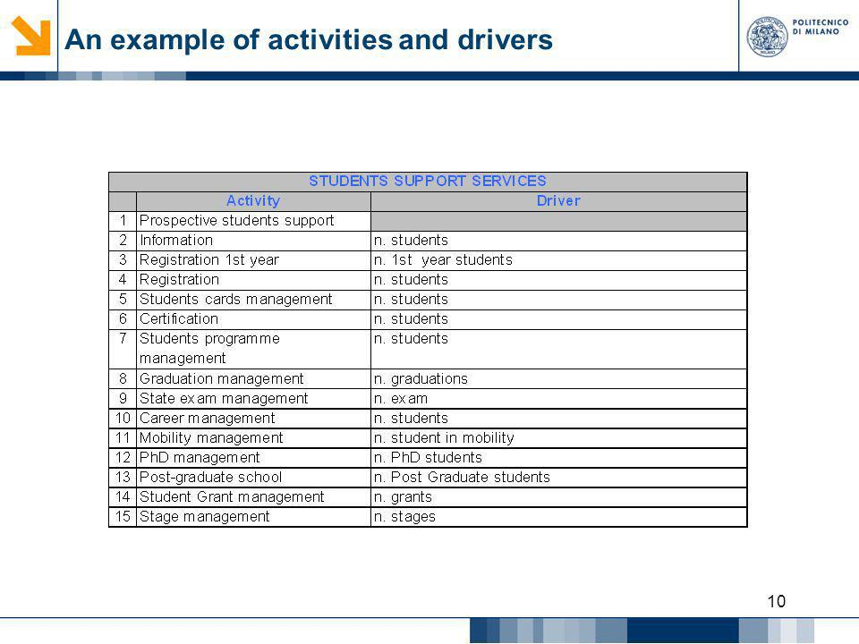 10 An example of activities and drivers