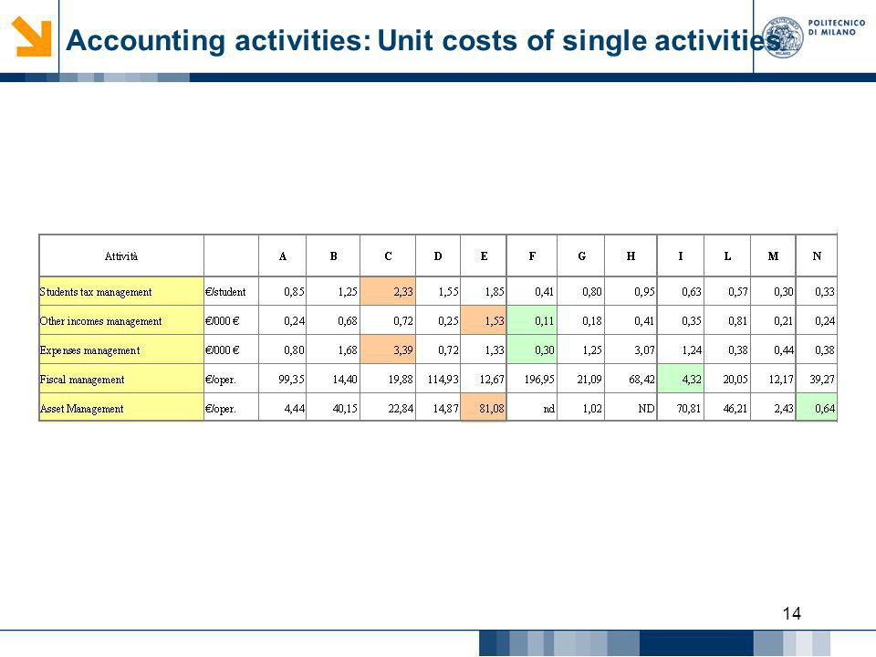 14 Accounting activities: Unit costs of single activities
