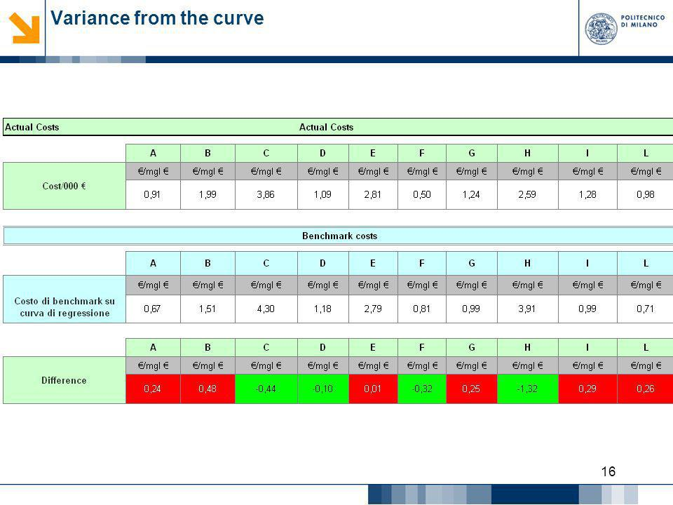 16 Variance from the curve
