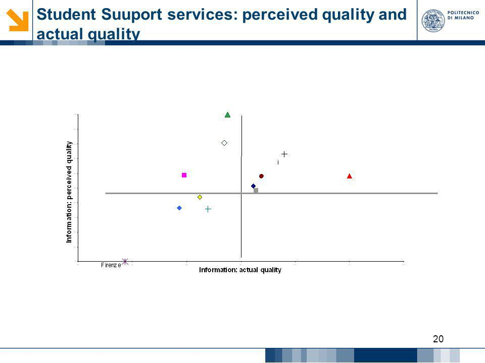 20 Student Suuport services: perceived quality and actual quality