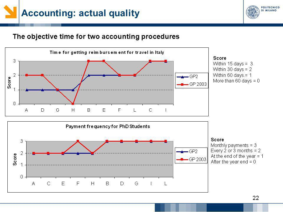 22 The objective time for two accounting procedures Accounting: actual quality