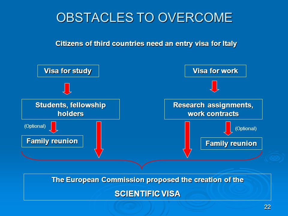 22 OBSTACLES TO OVERCOME Citizens of third countries need an entry visa for Italy Visa for study Visa for work Students, fellowship holders Research assignments, work contracts Family reunion The European Commission proposed the creation of the SCIENTIFIC VISA (Optional)