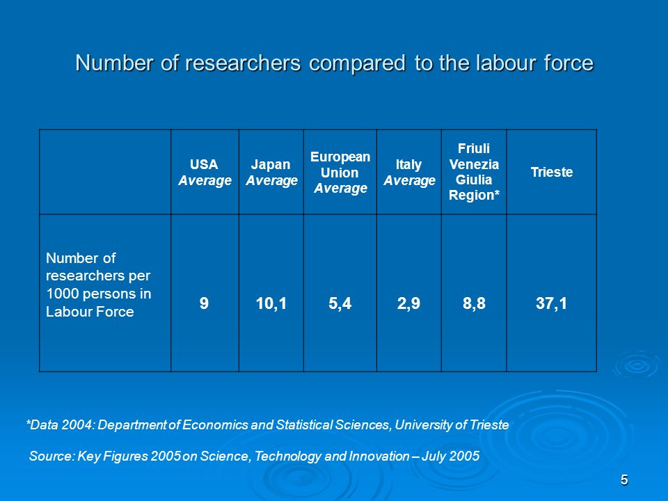 5 Number of researchers compared to the labour force USA Average Japan Average European Union Average Italy Average Friuli Venezia Giulia Region* Trieste Number of researchers per 1000 persons in Labour Force 910,15,42,98,837,1 *Data 2004: Department of Economics and Statistical Sciences, University of Trieste Source: Key Figures 2005 on Science, Technology and Innovation – July 2005