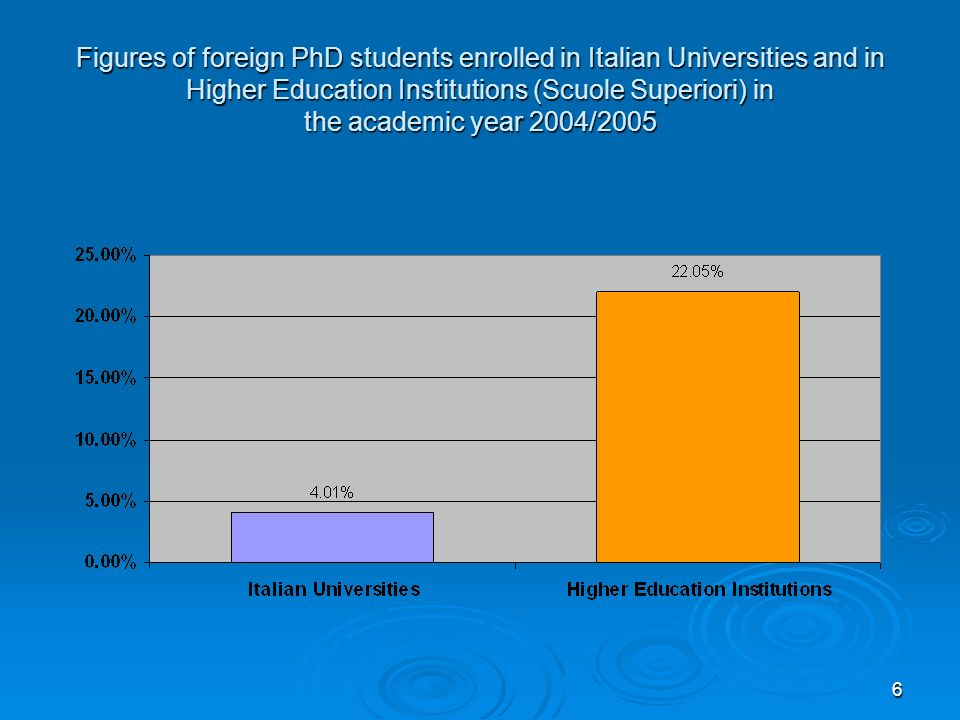 6 Figures of foreign PhD students enrolled in Italian Universities and in Higher Education Institutions (Scuole Superiori) in the academic year 2004/2005
