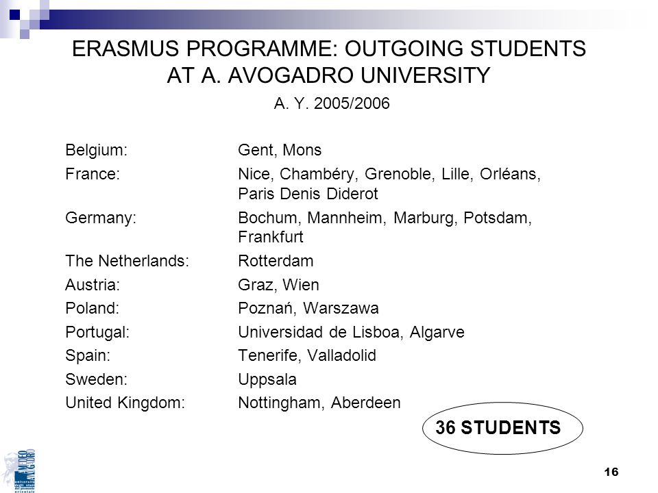 16 ERASMUS PROGRAMME: OUTGOING STUDENTS AT A. AVOGADRO UNIVERSITY A. Y. 2005/2006 Belgium: Gent, Mons France: Nice, Chambéry, Grenoble, Lille, Orléans