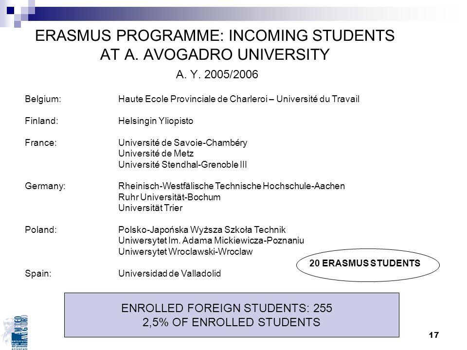 17 ERASMUS PROGRAMME: INCOMING STUDENTS AT A. AVOGADRO UNIVERSITY A. Y. 2005/2006 Belgium: Haute Ecole Provinciale de Charleroi – Université du Travai