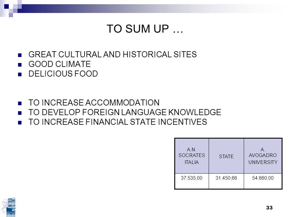 33 TO SUM UP … GREAT CULTURAL AND HISTORICAL SITES GOOD CLIMATE DELICIOUS FOOD TO INCREASE ACCOMMODATION TO DEVELOP FOREIGN LANGUAGE KNOWLEDGE TO INCR