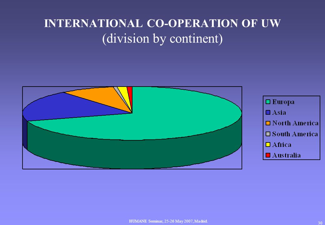 HUMANE Seminar, May 2007, Madrid. 30 INTERNATIONAL CO-OPERATION OF UW (division by continent)