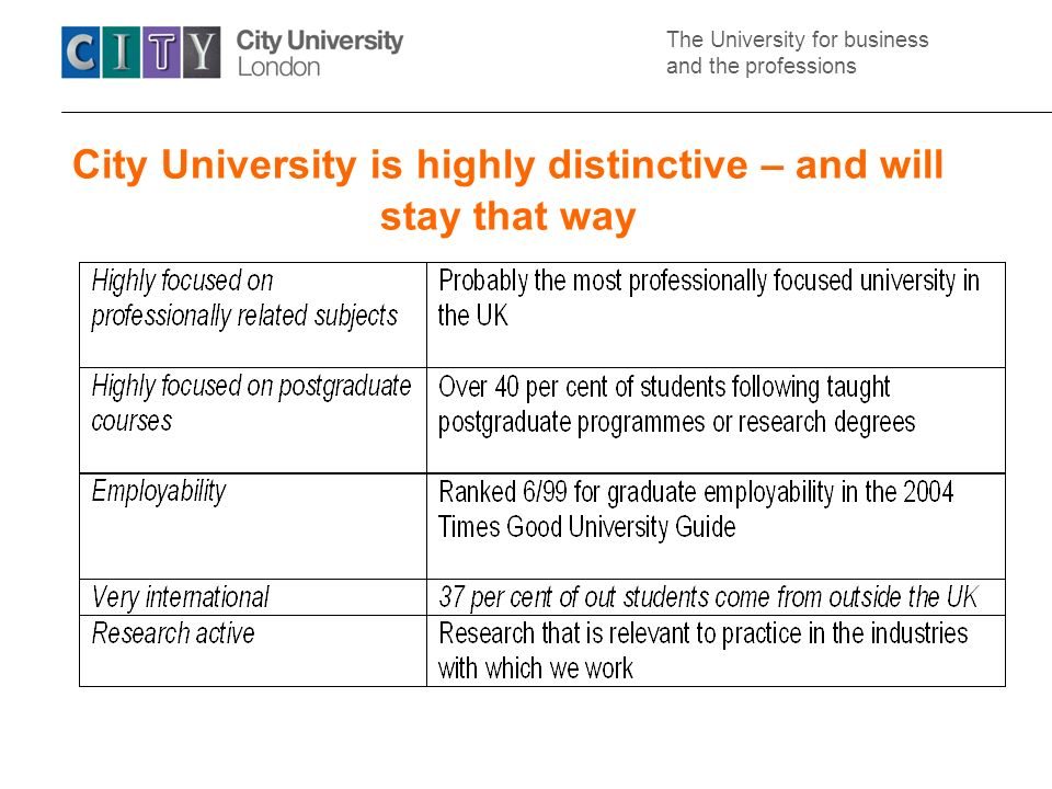 The University for business and the professions City….growth