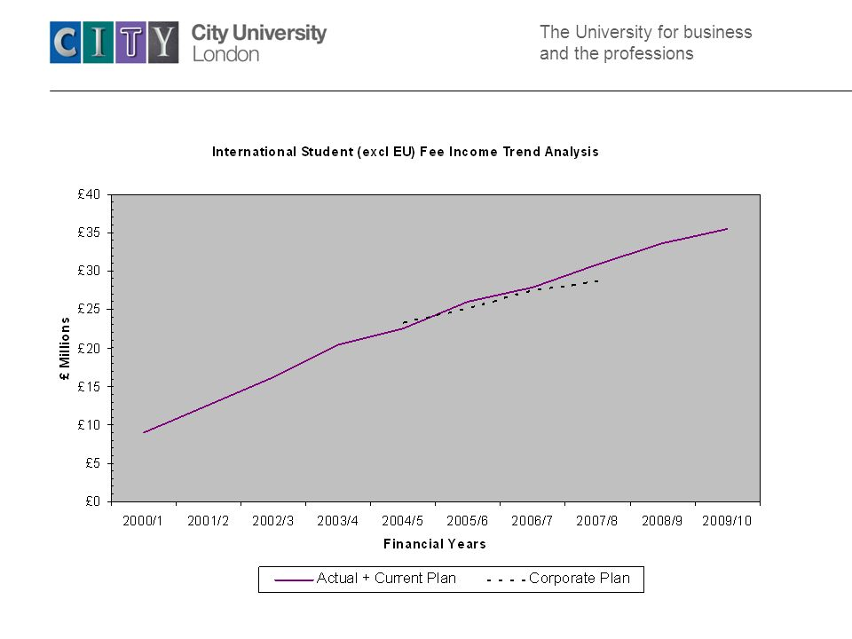 The University for business and the professions Drivers for change in internationalisation emphasis Doing well at student international recruitment….why change.