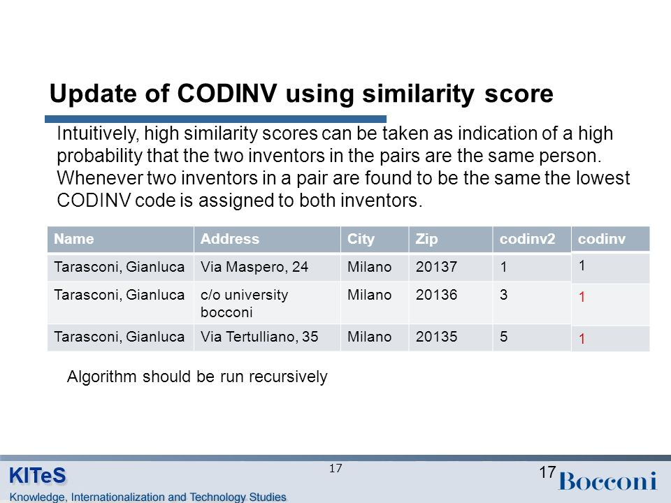 Update of CODINV using similarity score 17 NameAddressCityZipcodinv2Codinv Tarasconi, GianlucaVia Maspero, 24Milano2013711 Tarasconi, Gianlucac/o university bocconi Milano2013632 Tarasconi, GianlucaVia Tertulliano, 35Milano2013553 codinv 1 1 3 1 1 1 Algorithm should be run recursively Intuitively, high similarity scores can be taken as indication of a high probability that the two inventors in the pairs are the same person.
