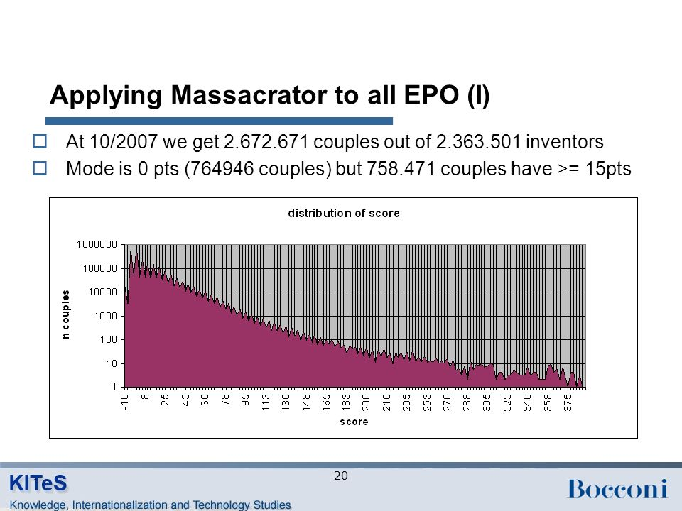 Applying Massacrator to all EPO (I) At 10/2007 we get 2.672.671 couples out of 2.363.501 inventors Mode is 0 pts (764946 couples) but 758.471 couples have >= 15pts 20