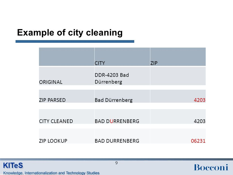 Example of city cleaning CITYZIP ORIGINAL DDR-4203 Bad Dürrenberg ZIP PARSEDBad Dürrenberg4203 CITY CLEANEDBAD DURRENBERG4203 ZIP LOOKUPBAD DURRENBERG06231 9
