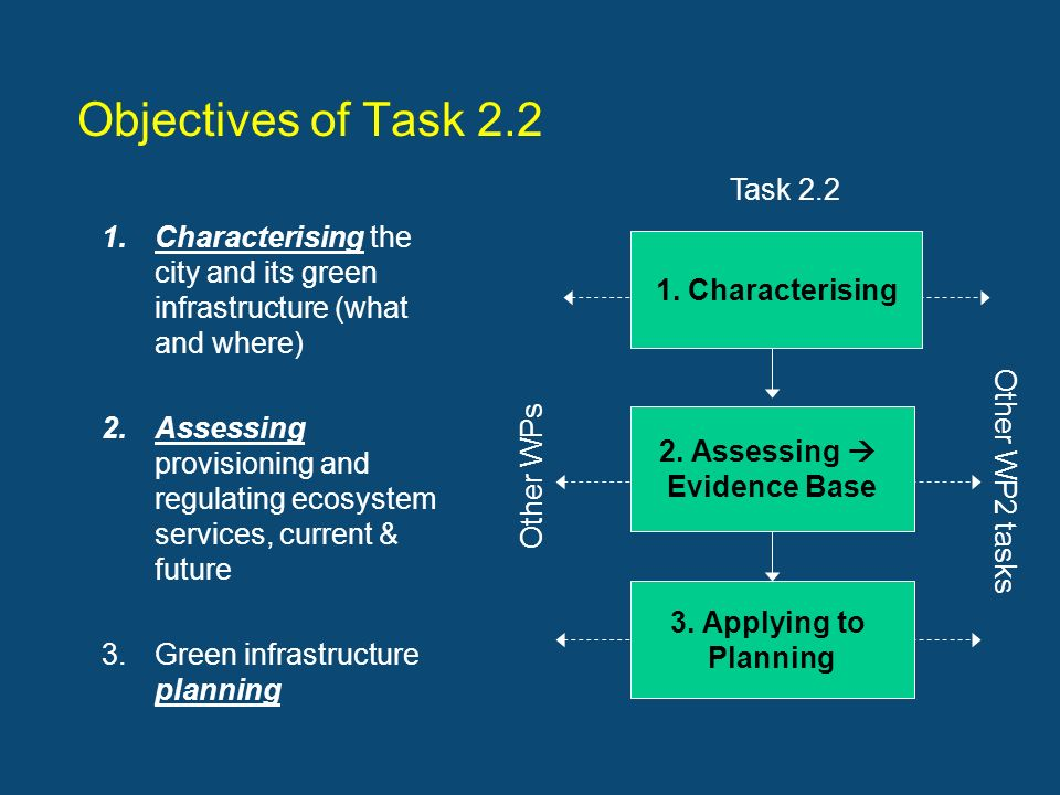 Objectives of Task 2.2 1. Characterising (a) Reminder of overall objectives 1.Characterising the city and its green infrastructure (what and where) 2.