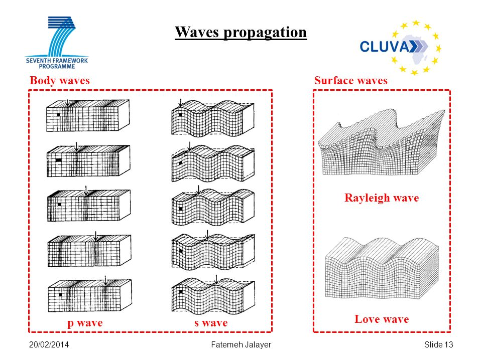 20/02/2014Fatemeh JalayerSlide 13 Waves propagation p waves wave Rayleigh wave Love wave Body wavesSurface waves