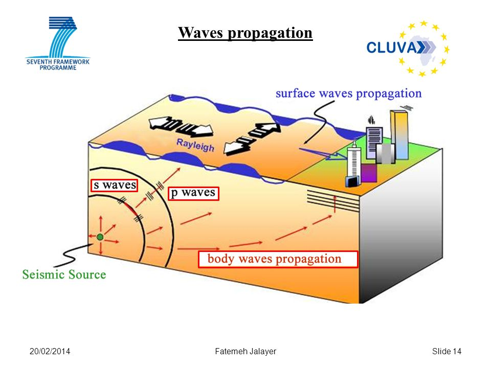 20/02/2014Fatemeh JalayerSlide 14 Waves propagation
