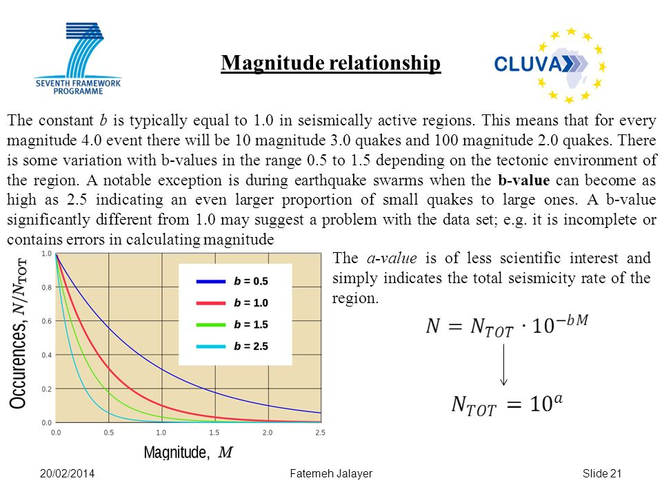 20/02/2014Fatemeh JalayerSlide 21 Magnitude relationship The constant b is typically equal to 1.0 in seismically active regions.