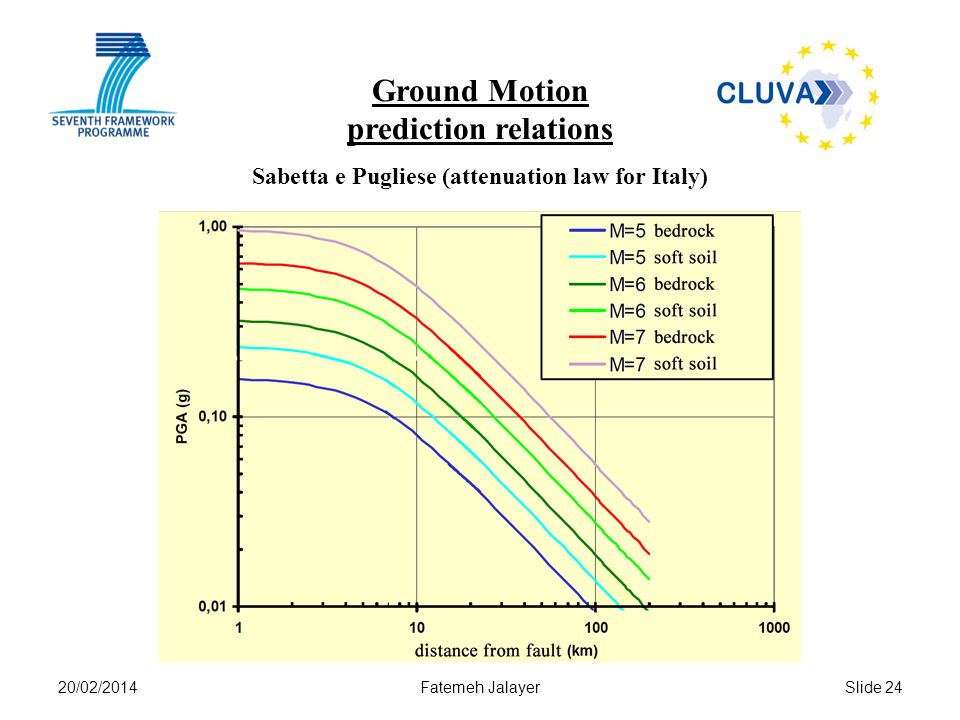 20/02/2014Fatemeh JalayerSlide 24 Ground Motion prediction relations Sabetta e Pugliese (attenuation law for Italy)